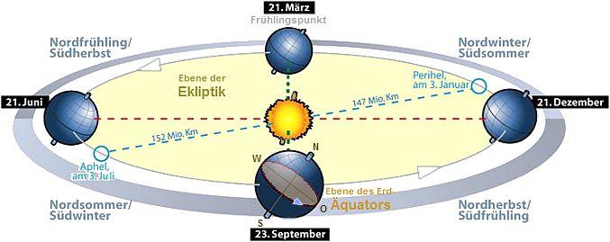 http://astro.goblack.de/Sonnensy/Erde/jahreszeiten.jpg